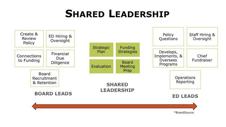 Emily_Davis_shared_leadership.jpg
