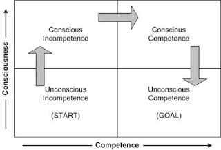 UC-1-ConsciousUnconsciousCompetence1.jpg